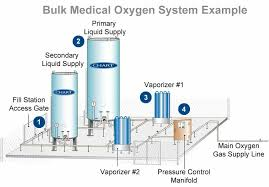 Chart Liquid Cylinders Engineered Systems Chart Industries