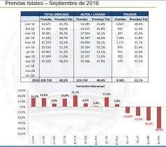 Informe Financiero Informe Financiero Del Sector Automotriz Septiembre 2018 Invenomica