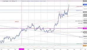 Gold Price Outlook Xau Usd Rips Into 1500 Breakout Trade