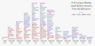 Dmx Flow Chart