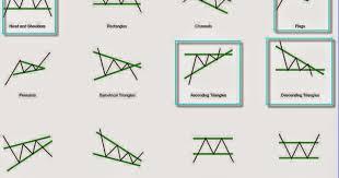 Ongmali Money Blogger Understanding Stock Chart Patterns