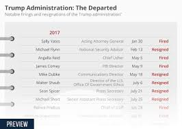 Trump Administration Departures Chart Chart Trump Administration The Departed Statista