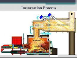 Negative Impacts Of Incineration Based Waste To Energy
