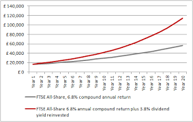 How Dividend Growth Can Help To Boost Total Returns Aj