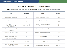 Meddesktop Freezer Storage Chart To Enjoy Frozen Food Month