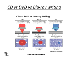 dvd vs cd blu ray disc history ppt download