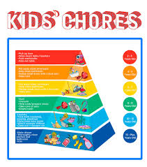 Chores For Kids The Best Age Appropriate Charts For Kids