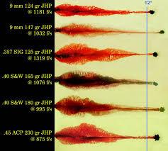 31 Organized Handgun Ballistics Chart Comparison