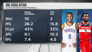 Russell Westbrook and John Wall ...