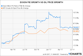 Exxon Mobil History Shows P E May Fall Further Exxon