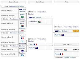 2015 Rugby World Cup Results Chart 2015 Rwc Predictions Youtube