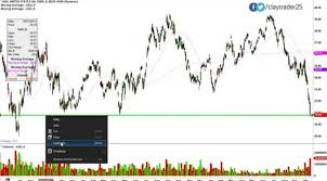 Uso Chart United States Oil Etf Uso Oil Sector Stock Chart