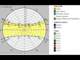 Sun Path Diagram Determine Altitude Azimuth Civil Time
