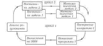КОМПЬЮТЕРНОЕ МОДЕЛИРОВАНИЕ МОДЕЛИРОВАНИЕ КАК МЕТОД НАУЧНОГО  Этапы компьютерного моделирования
