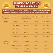 Have You Been Cooking Your Turkey Wrong All These Years