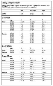 Body Scale Chart Conair Weight Watchers Glass Body Analysis Scale
