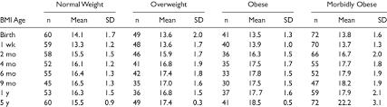 Body Mass Index Bmi Descriptive Statistics For Normal