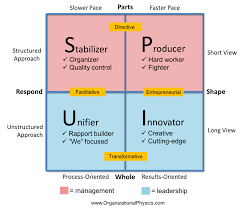 Management Vs Leadership In A Picture Organizational