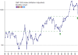 S P 500 Inflation Adjusted Chart Looks A Little Different
