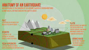 Earthquakes, volcanoes, tsunamis, hurricanes, and tornadoes are all examples of natural disasters. Anatomy Of An Earthquake Exploring Earthquakes