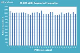 Level Frequency Of Wild Pokemon Pokemon Go Wiki Gamepress
