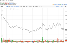 Corn Spread Charts The Kcbt Cbot Wheat Offers Clues About Price Direction