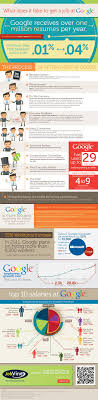 17 best images about recruitment infographics what it takes to get a job at google