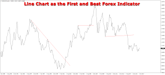 Forex Charts With Indicators Forex Indicators That Really Work