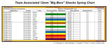 Kyosho Rb6 Spring Chart Big Bore Shock Spring Lt Actual Kyosho Big Bore Spring Chart