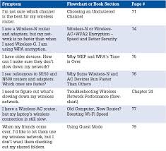 Computer Troubleshooting Chart 3 Troubleshooting Internet Problems The Pc And Gadget