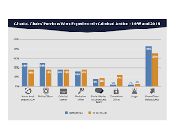 Texas Parole Eligibility Chart 2019 Parole Board Members Statutory Requirements Educational