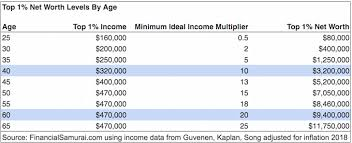 Net Worth By Age Chart How Much You Need To Earn To Be In The Top 1 Percent At
