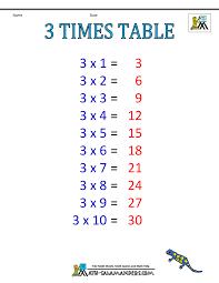 Three Times Table Chart Times Table Chart 1 6 Tables