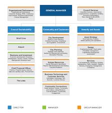 Organisation Structure Shellharbour Council