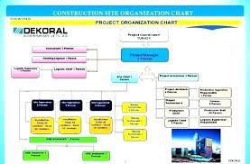 Free Company Organization Chart Template Organisation