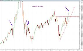 Nasdaq Monthly Price Chart Showing Shooting Star Reversal