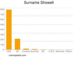 Showell - Names Encyclopedia