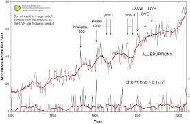 Global Volcanism Program Has Volcanic Activity Been