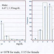 The Distribution Chart Of Serum Uric Acid Download