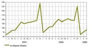 Курсовая работа Роль инвестиций в современной экономике Расширение ежегодного притока прямых иностранных инвестиций способствовало увеличению накопленного капитала в нашей стране О чём свидетельствуют данные