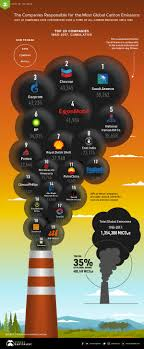 Which Companies Are Responsible For The Most Carbon Emissions