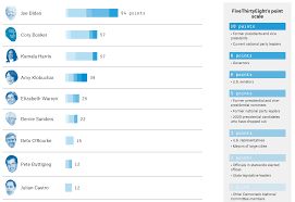 Tableau Playbook Stacked Bar Chart Pluralsight
