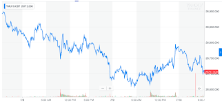 Dow Jones Industrial Average Futures Chart Dow Futures Crumble As Ny Feds Recession Indicator Screams