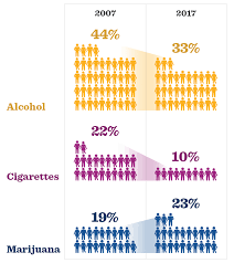Cigarettes Vs Weed Chart Marijuana Use In Adolescence Hhs Gov
