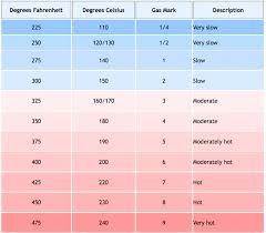 Oven Temperature Conversion Chart Temperature Conversion