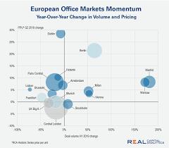 Chart Waning Momentum Of European Office Markets Real