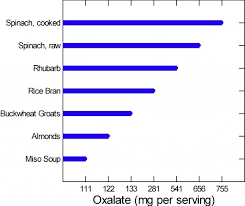 Oxalate Content Of Foods Chart 2017 How To Eat A Low Oxalate Diet Kidney Stone Evaluation And