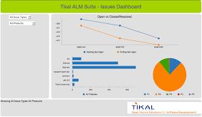 Bugzilla Reports And Charts Tikal Knowledge Creating A Bugzilla Dashboard Hands On