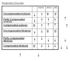 Stable Blood Gas Interpretation Chart Neonatal Blood Gas Interpretation Chart Www