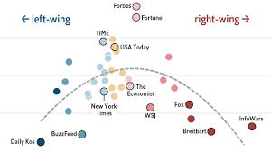 News Network Bias Chart Google Rewards Reputable Reporting Not Left Wing Politics